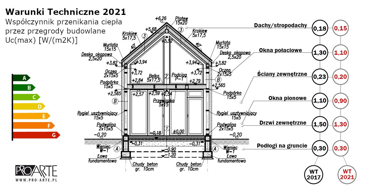 Warunki Techniczne 2021 w budownictwie szkieletowym